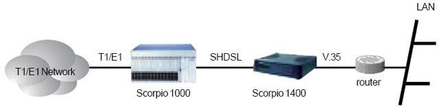 Применение 2- Tainet Scorpio 1400 - семейства SHDSL модемов /  маршрутизаторов. Продукция Tainet в Украине: DSL концентраторы,  оптические мультиплексоры, ADSL и G.SHDSL модемы и маршрутизаторы, VoIP  шлюзы, WAN роутеры, модемы для выделенных линий, системы управления,  кросс-коммутаторы. Эксклюзивный дистрибьютор Tainet в Украине - компания  Вектор.