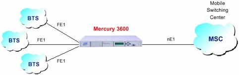 Применение .Tainet Mercury 3600 - современная  интегрированная  платформа доступа. Эксклюзивный дистрибьютор Tainet в  Украине -  компания Вектор.T1/E1 Grooming in Mobile Network