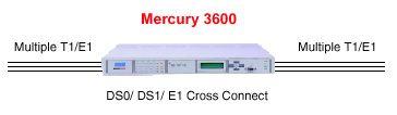 Применение .Tainet Mercury 3600 - современная интегрированная   платформа доступа. Эксклюзивный дистрибьютор Tainet в Украине - компания   Вектор.
