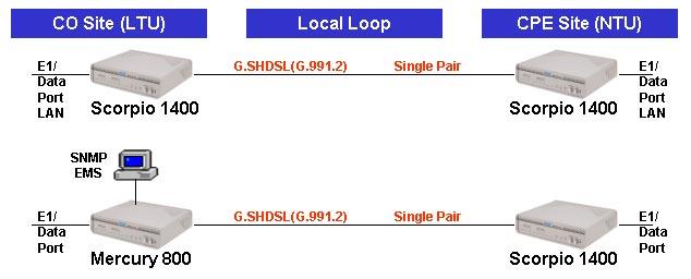 Применение - Tainet Scorpio 1400  - семейства SHDSL модемов /  маршрутизаторов. Продукция Tainet в Украине: DSL концентраторы,  оптические мультиплексоры, ADSL и G.SHDSL модемы и маршрутизаторы, VoIP  шлюзы, WAN роутеры, модемы для выделенных линий, системы управления,  кросс-коммутаторы. Эксклюзивный дистрибьютор Tainet в Украине - компания  Вектор.